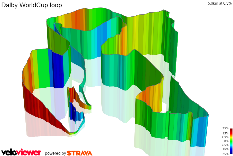 Dalby World Cup Lap Profile from VeloViewer.com